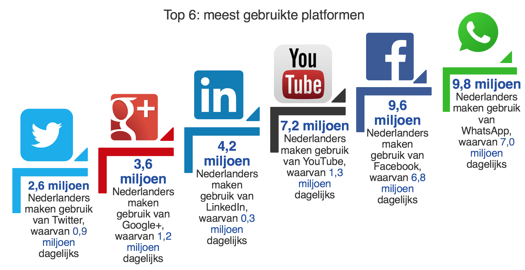 top 6 meeste gebruikte social media platforms - Marketingfacts